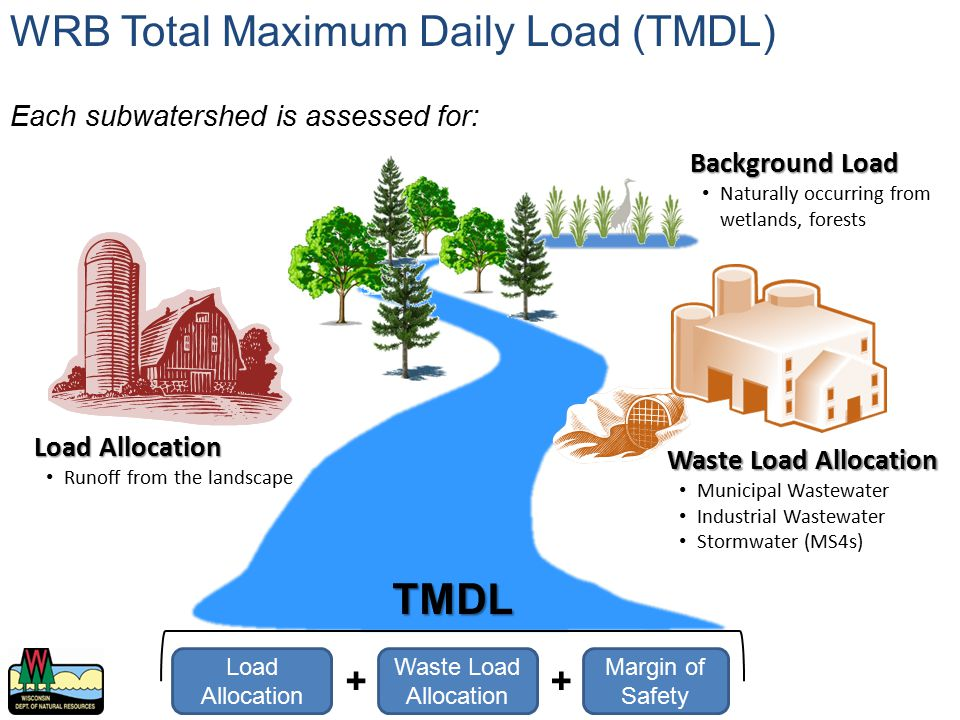 WRB Total Maximum Daily Load (TMDL) Waste Load Allocation Municipal Wastewater Industrial Wastewater Stormwater (MS4s) Load Allocation Runoff from the
