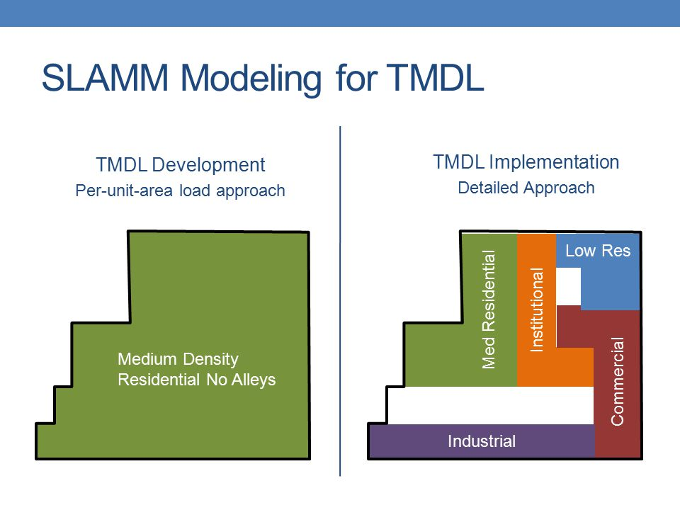 SLAMM Modeling for TMDL TMDL Implementation Detailed Approach TMDL Development Per-unit-area load approach Low Res Institutional Commercial Med Reside