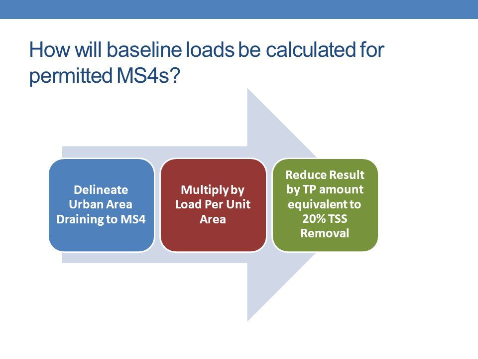 How will baseline loads be calculated for permitted MS4s? Delineate Urban Area Draining to MS4 Multiply by Load Per Unit Area Reduce Result by TP amou