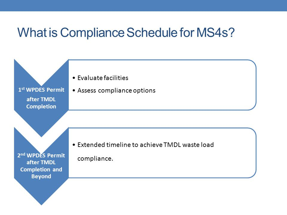 What is Compliance Schedule for MS4s? 1 st WPDES Permit after TMDL Completion Evaluate facilities Assess compliance options 2 nd WPDES Permit after TM