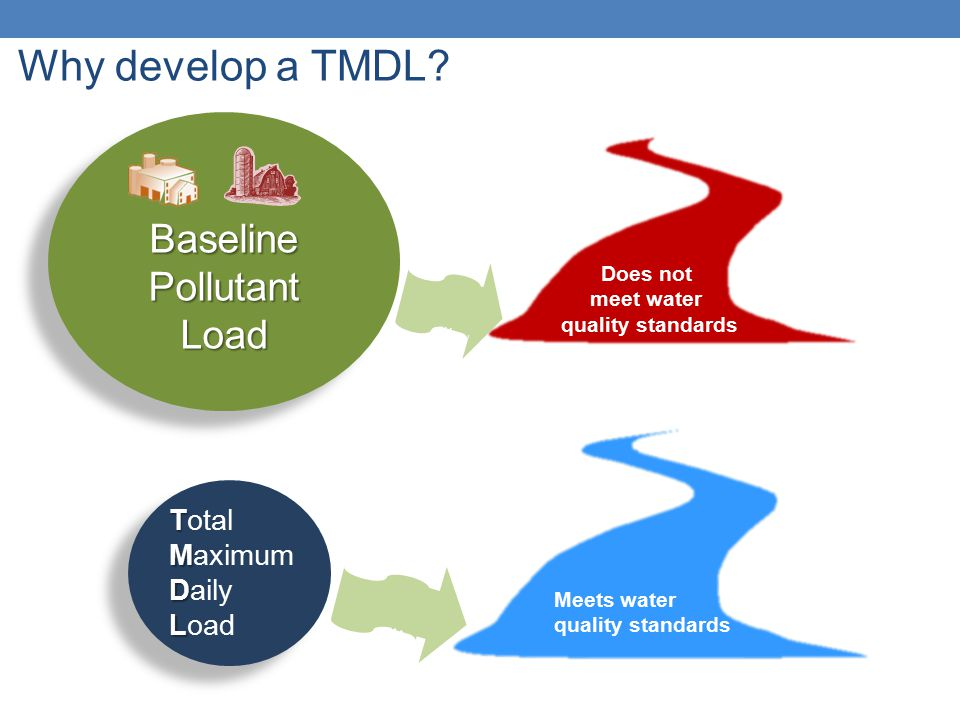 Why develop a TMDL? Does not meet water quality standards Baseline Pollutant Load T Total M Maximum D Daily L Load Meets water quality standards