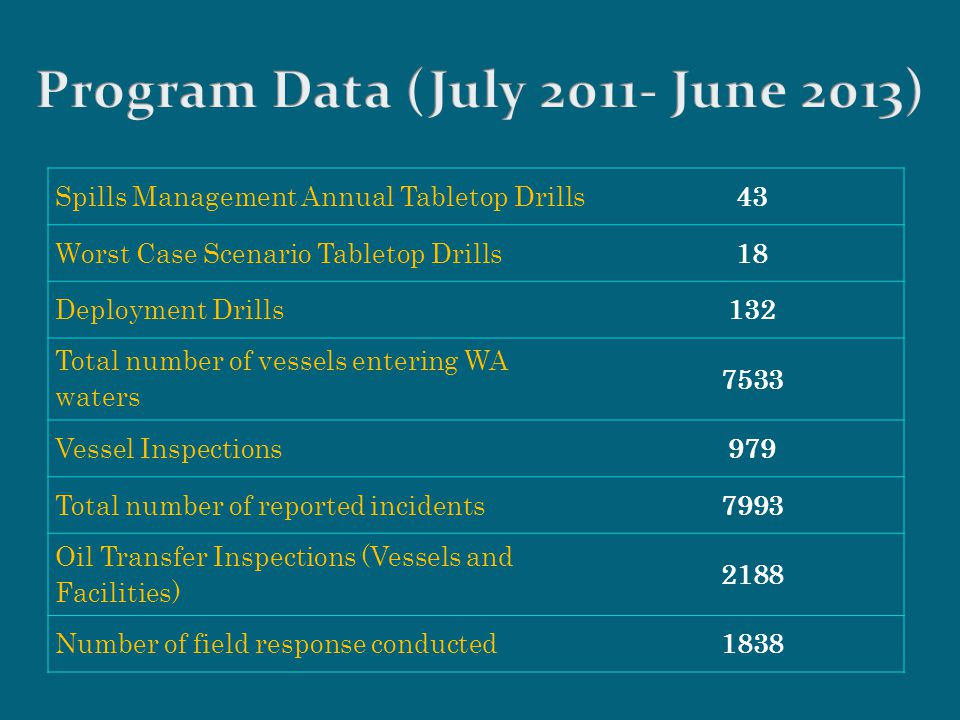 Spills Management Annual Tabletop Drills43 Worst Case Scenario Tabletop Drills18 Deployment Drills132 Total number of vessels entering WA waters 7533 Vessel Inspections979 Total number of reported incidents7993 Oil Transfer Inspections (Vessels and Facilities) 2188 Number of field response conducted1838