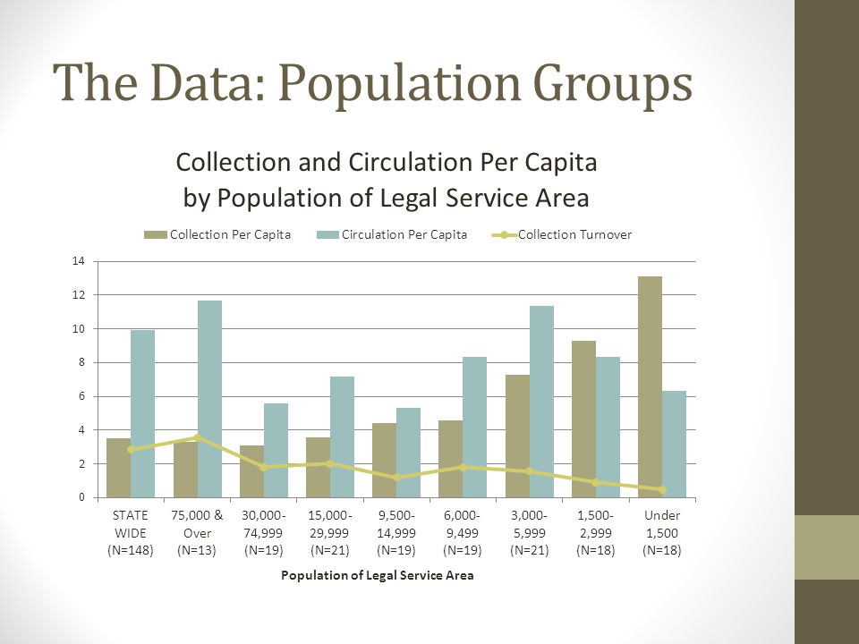 The Data: Population Groups