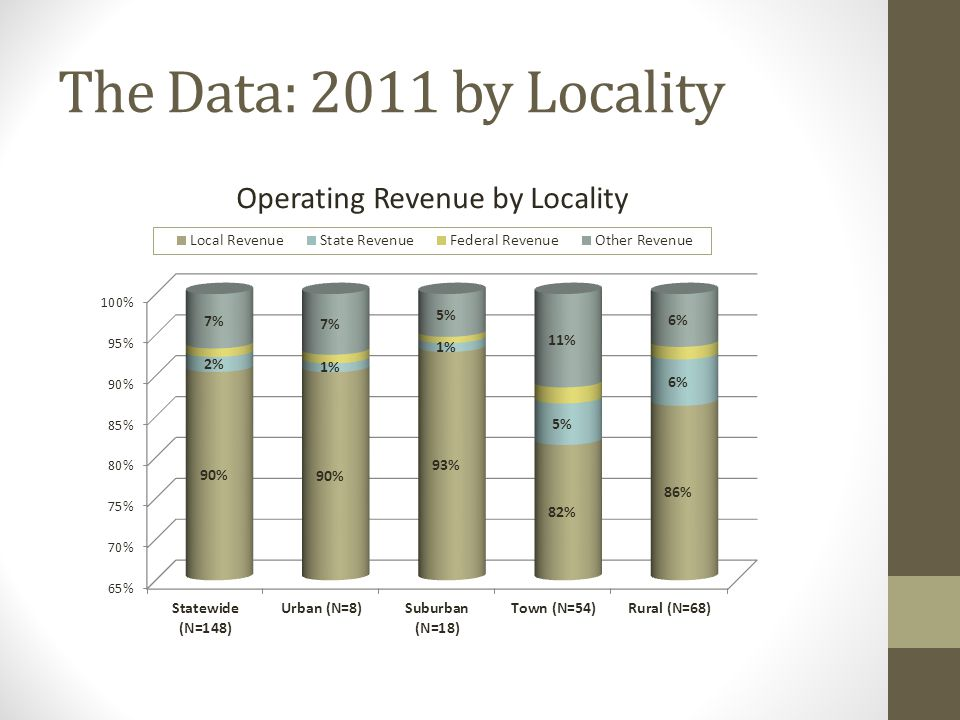 The Data: 2011 by Locality