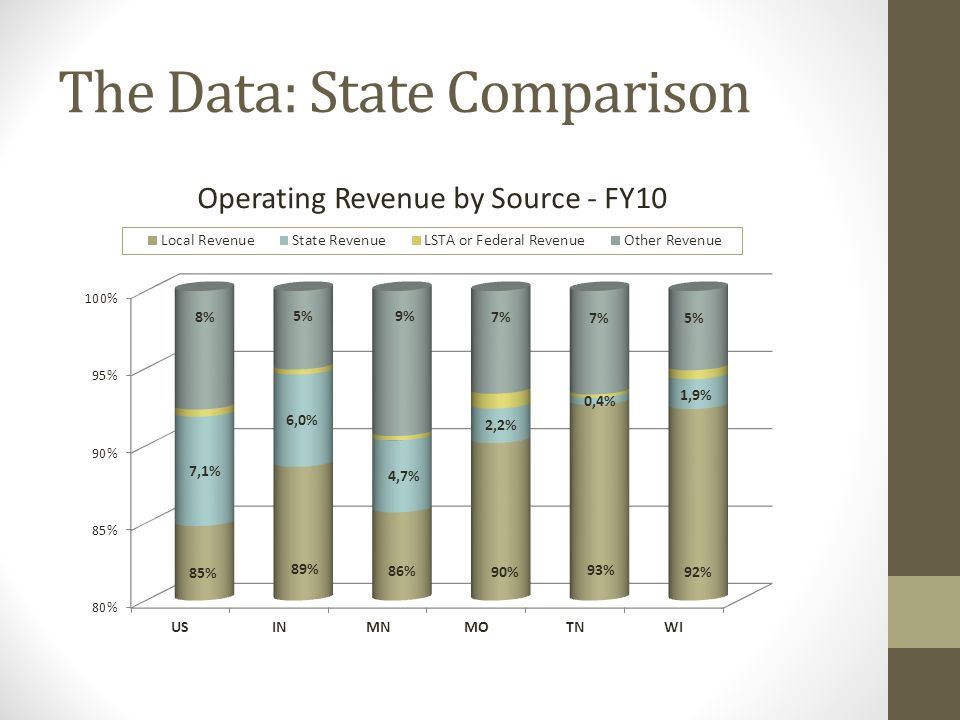 The Data: State Comparison
