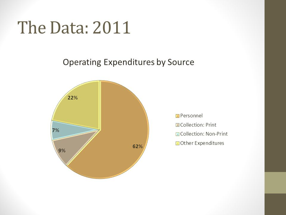 The Data: 2011