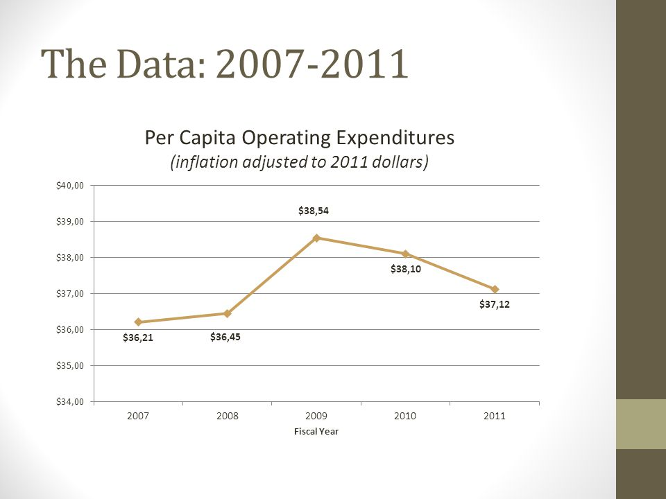 The Data: 2007-2011