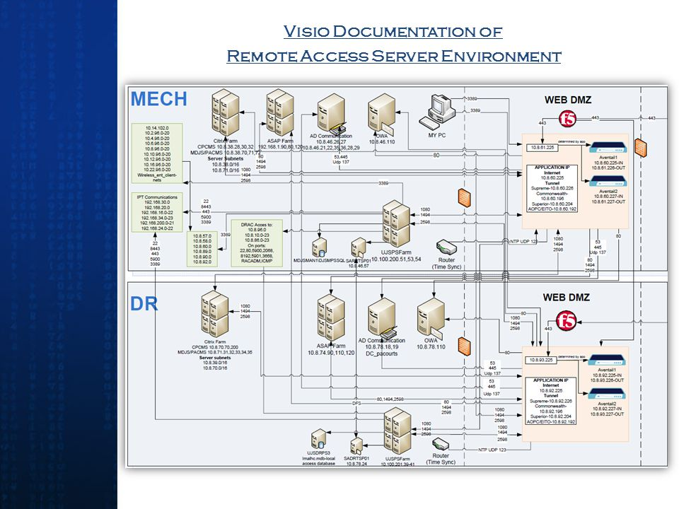Visio Documentation of Remote Access Server Environment