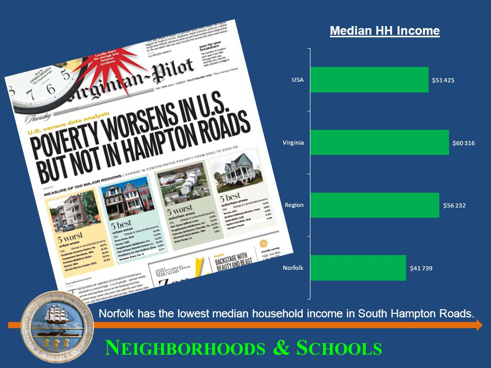 N EIGHBORHOODS & S CHOOLS Median HH Income Norfolk has the lowest median household income in South Hampton Roads.