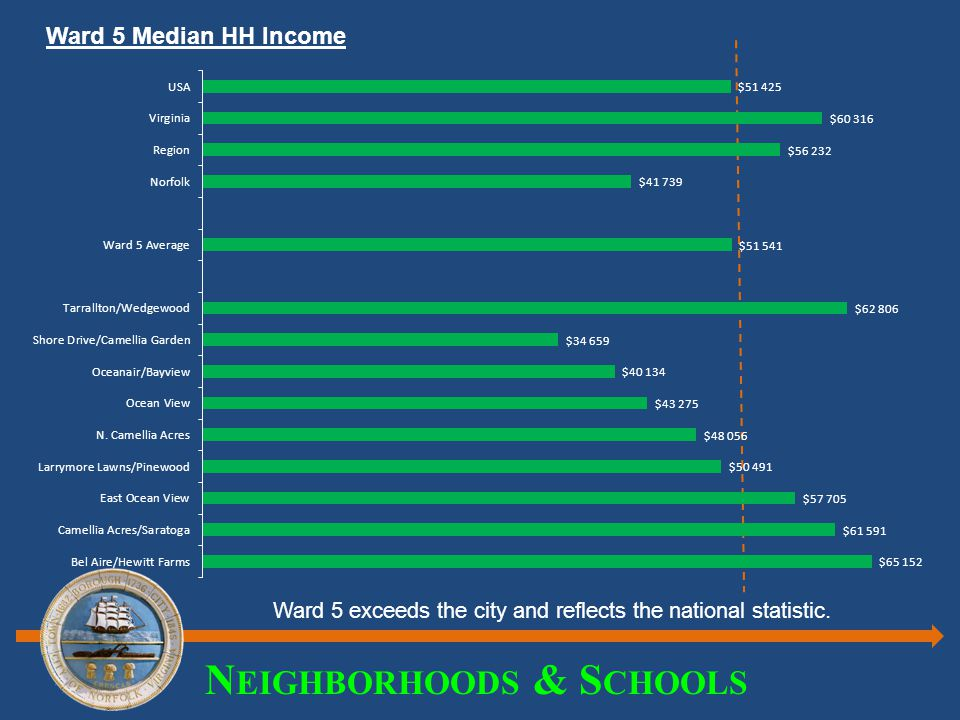 N EIGHBORHOODS & S CHOOLS Ward 5 exceeds the city and reflects the national statistic. Ward 5 Median HH Income