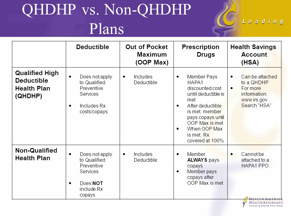 Plan Types Qualified (QHDHP) vs Non-Qualified What is a QHDHP.