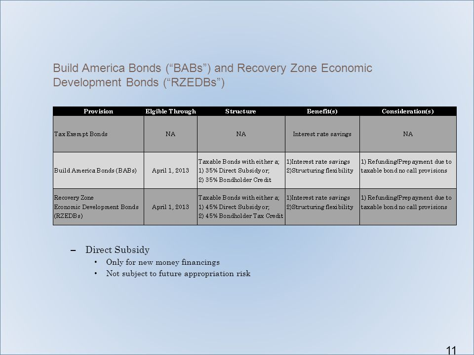 "Build America Bonds (""BABs"") and Recovery Zone Economic Development Bonds (""RZEDBs"") 11 – Direct Subsidy Only for new money financings Not subject to"