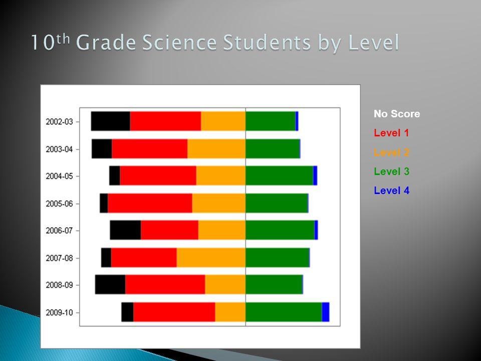 No Score Level 1 Level 2 Level 3 Level 4