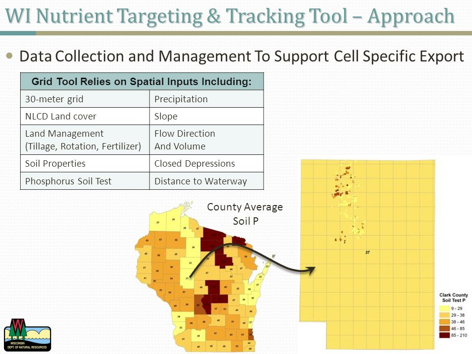 WI Nutrient Targeting & Tracking Tool – Approach Data Collection and Management To Support Cell Specific Export County Average Soil P Grid Tool Relies on Spatial Inputs Including: 30-meter gridPrecipitation NLCD Land coverSlope Land Management (Tillage, Rotation, Fertilizer) Flow Direction And Volume Soil PropertiesClosed Depressions Phosphorus Soil TestDistance to Waterway