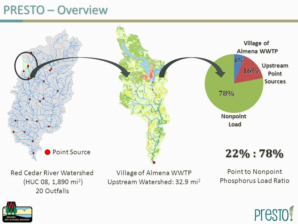 PRESTO – Overview Village of Almena WWTP Upstream Watershed: 32.9 mi 2 NonpointLoad Village of Almena WWTP Upstream Point PointSources 6% 16% 78% Point to Nonpoint Phosphorus Load Ratio 22% : 78% Point Source Red Cedar River Watershed (HUC 08, 1,890 mi 2 ) 20 Outfalls