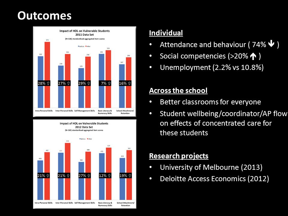 Outcomes Individual Attendance and behaviour ( 74%   ) Social competencies (>20%  ) Unemployment (2.2% vs 10.8%) Across the school Better classrooms for everyone Student wellbeing/coordinator/AP flow on effects of concentrated care for these students Research projects University of Melbourne (2013) Deloitte Access Economics (2012)