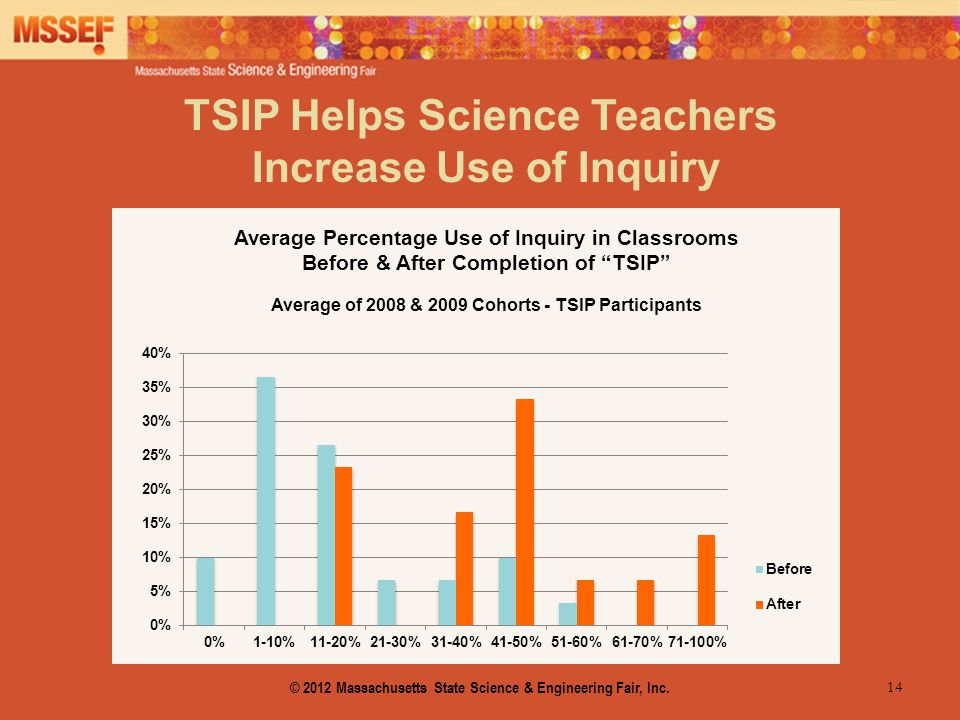 14 TSIP Helps Science Teachers Increase Use of Inquiry © 2012 Massachusetts State Science & Engineering Fair, Inc.