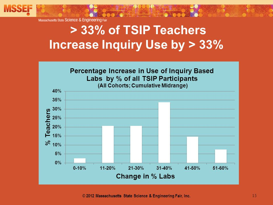 15 > 33% of TSIP Teachers Increase Inquiry Use by > 33% © 2012 Massachusetts State Science & Engineering Fair, Inc.