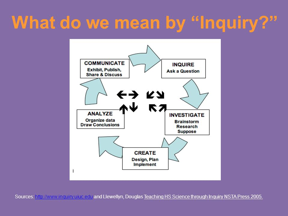 What do we mean by Inquiry Sources: http://www.inquiry.uiuc.edu and Llewellyn, Douglas Teaching HS Science through Inquiry NSTA Press 2005.http://www.inquiry.uiuc.edu    