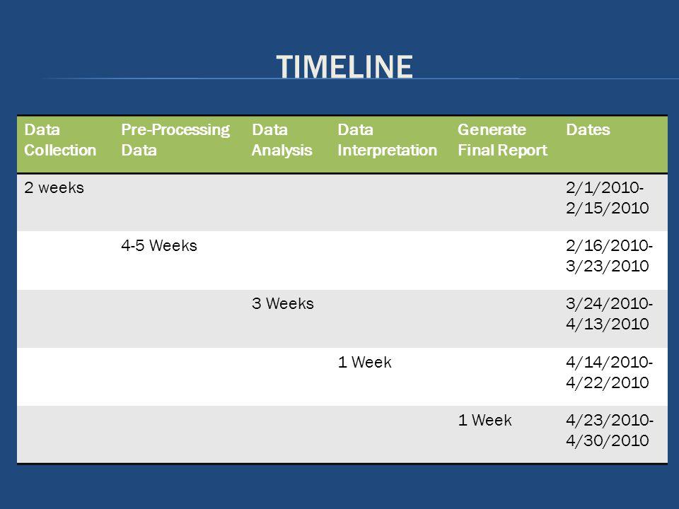 TIMELINE Data Collection Pre-Processing Data Data Analysis Data Interpretation Generate Final Report Dates 2 weeks2/1/2010- 2/15/2010 4-5 Weeks2/16/2010- 3/23/2010 3 Weeks3/24/2010- 4/13/2010 1 Week4/14/2010- 4/22/2010 1 Week4/23/2010- 4/30/2010