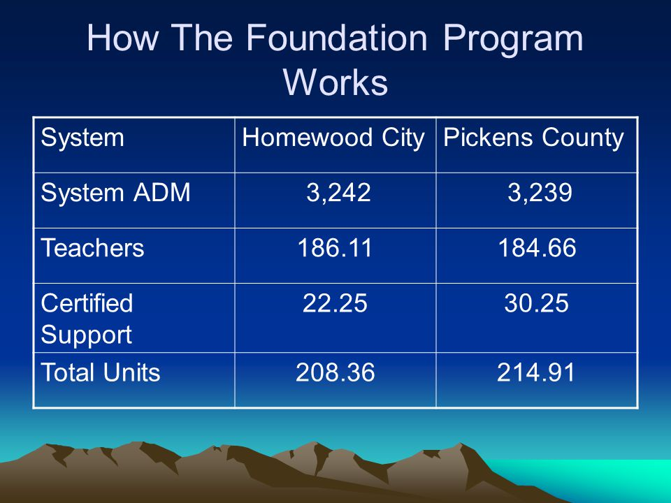 How The Foundation Program Works SystemHomewood CityPickens County System ADM 3,242 3,239 Teachers186.11184.66 Certified Support 22.2530.25 Total Units208.36214.91