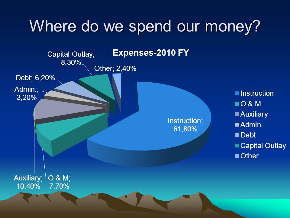 Where do we spend our money?