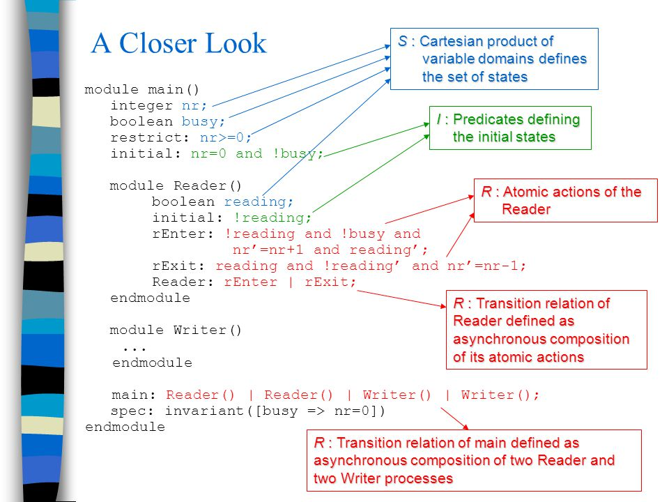 A Closer Look module main() integer nr; boolean busy; restrict: nr>=0; initial: nr=0 and !busy; module Reader() boolean reading; initial: !reading; rE