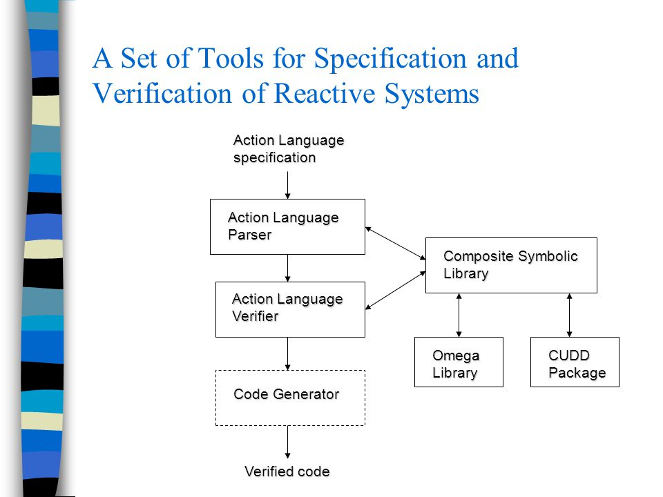 A Set of Tools for Specification and Verification of Reactive Systems Action Language specification Parser Verifier Composite Symbolic Library Code Generator OmegaLibraryCUDDPackage Verified code