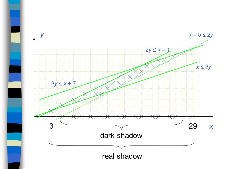 2y  x – 1 x – 5  2y 3y  x + 7 x  3y dark shadow real shadow 293 y x