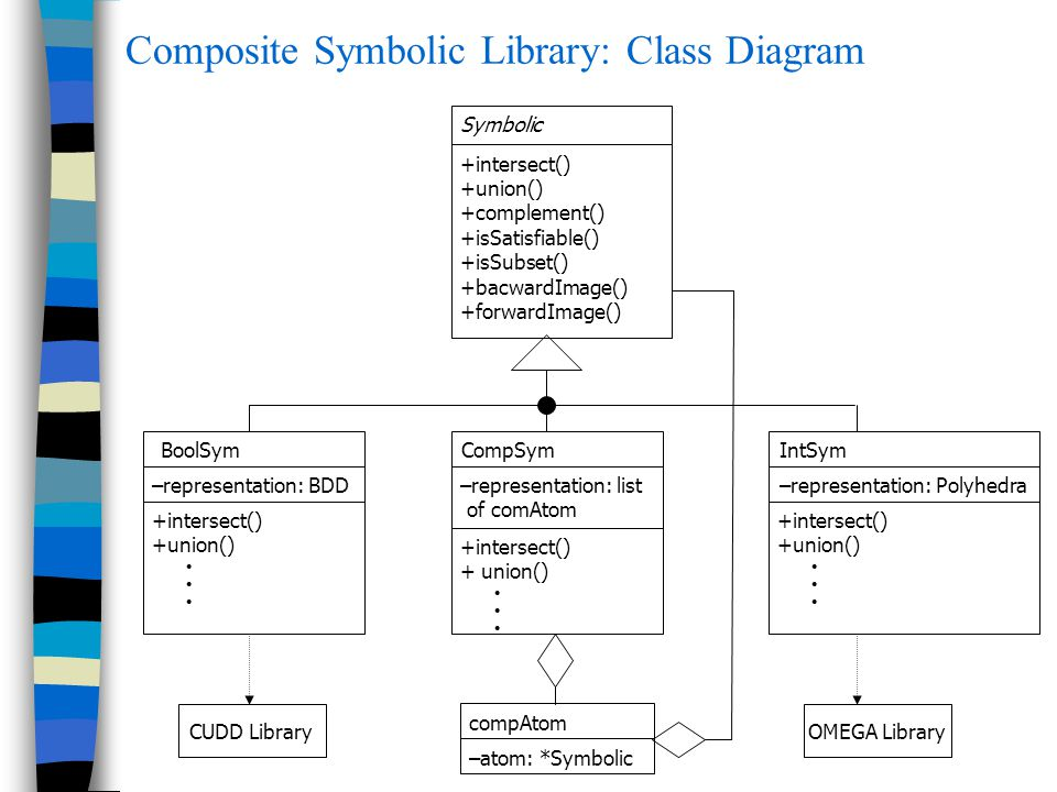 Composite Symbolic Library: Class Diagram CUDD LibraryOMEGA Library Symbolic +intersect() +union() +complement() +isSatisfiable() +isSubset() +bacwardImage() +forwardImage() CompSym –representation: list of comAtom +intersect() + union() BoolSym –representation: BDD +intersect() +union() IntSym –representation: Polyhedra +intersect() +union() compAtom –atom: *Symbolic