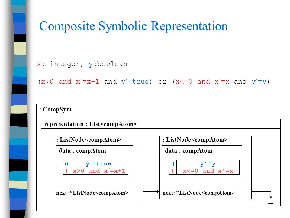 Composite Symbolic Representation b' x: integer, y:boolean (x>0 and x´  x+1 and y´=true) or (x<=0 and x´  x and y´  y) : CompSym representation : List : ListNode next :*ListNode data : compAtom 0 1 y´=true x>0 and x´=x+1 0 1 y'=y x<=0 and x'=x