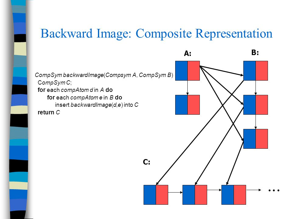 Backward Image: Composite Representation CompSym backwardImage(Compsym A, CompSym B) CompSym C; for each compAtom d in A do for each compAtom e in B d