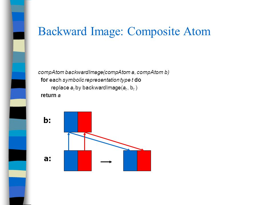 Backward Image: Composite Atom compAtom backwardImage(compAtom a, compAtom b) for each symbolic representation type t do replace a t by backwardImage(