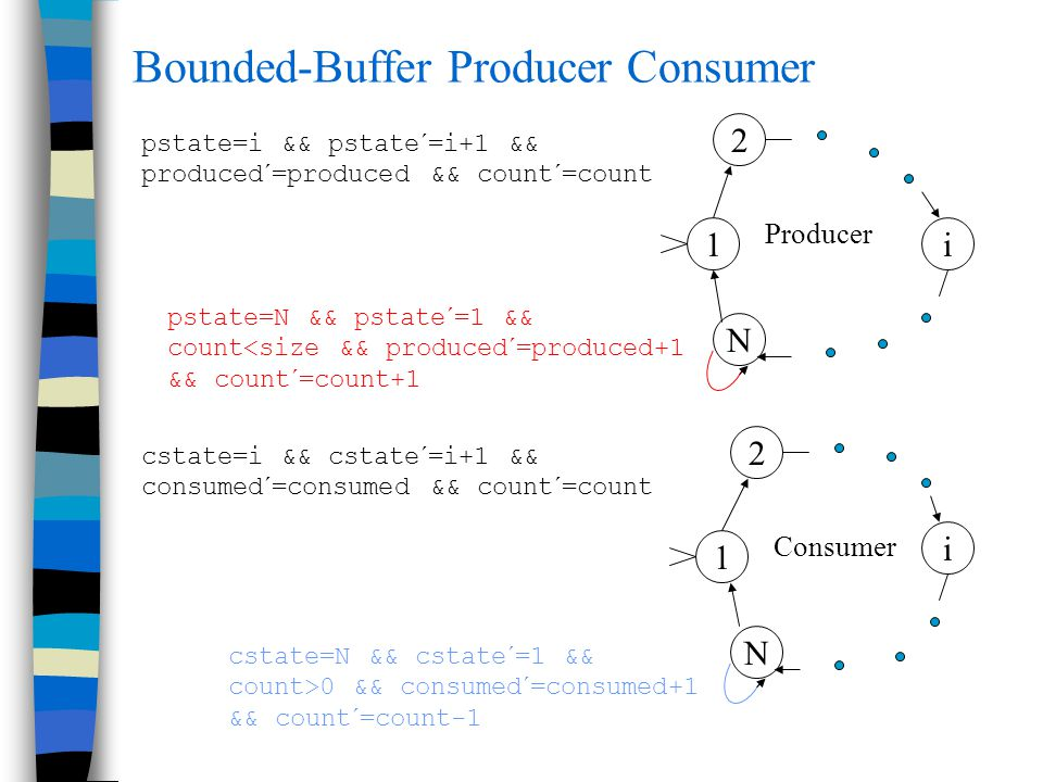 Bounded-Buffer Producer Consumer pstate=N && pstate´=1 && count<size && produced´=produced+1 && count´=count+1 cstate=N && cstate´=1 && count>0 && consumed´=consumed+1 && count´=count-1 1 N i 2 Producer N i 2 1 Consumer cstate=i && cstate´=i+1 && consumed´=consumed && count´=count pstate=i && pstate´=i+1 && produced´=produced && count´=count