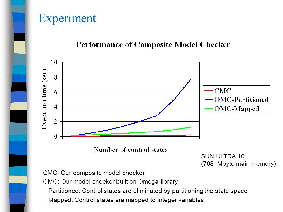 Experiment CMC: Our composite model checker OMC: Our model checker built on Omega-library Partitioned: Control states are eliminated by partitioning the state space Mapped: Control states are mapped to integer variables SUN ULTRA 10 (768 Mbyte main memory)