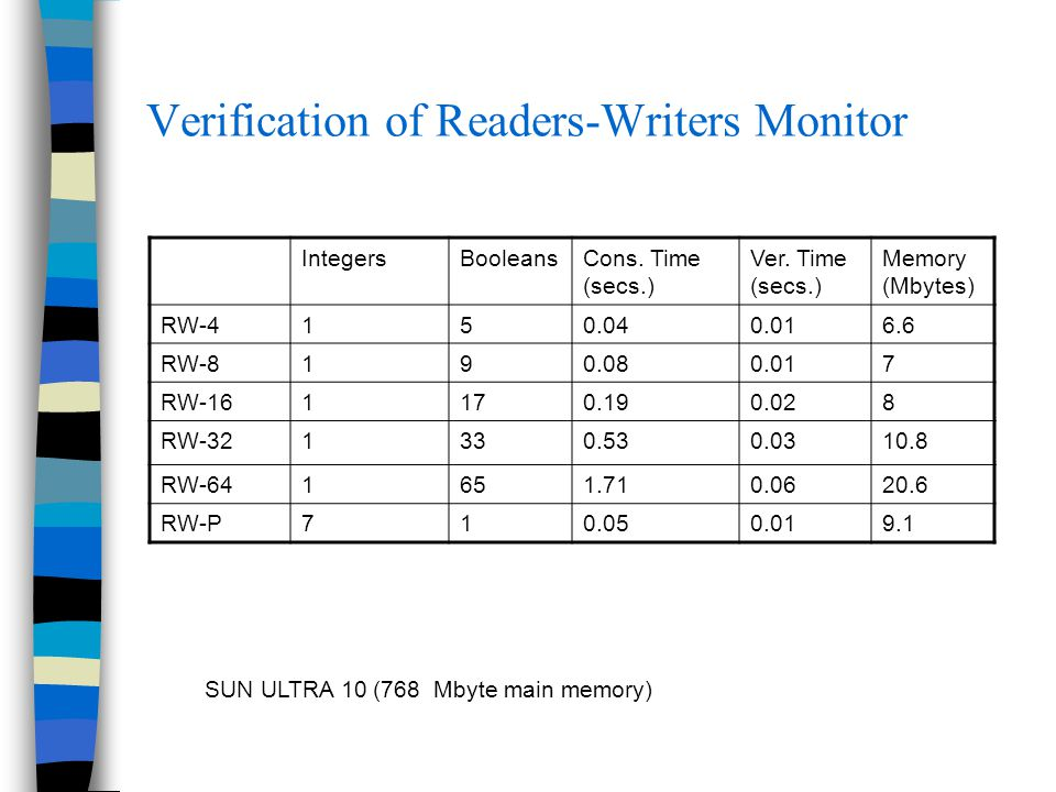 Verification of Readers-Writers Monitor IntegersBooleansCons. Time (secs.) Ver. Time (secs.) Memory (Mbytes) RW-4150.040.016.6 RW-8190.080.017 RW-1611