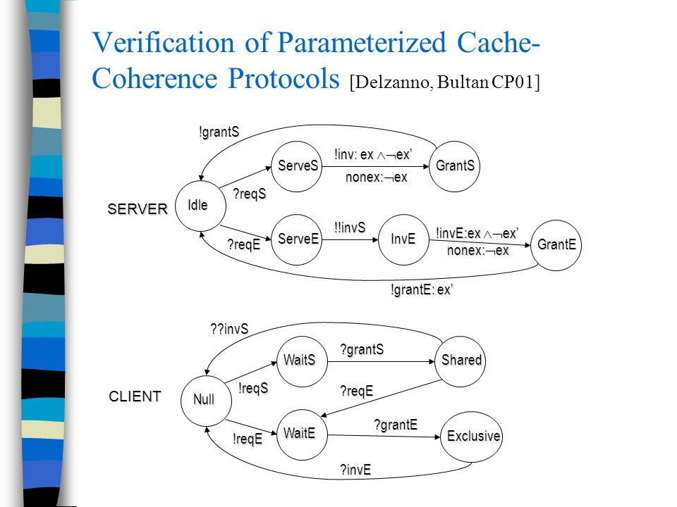 Verification of Parameterized Cache- Coherence Protocols [Delzanno, Bultan CP01] !grantS !inv: ex  ex' nonex:  ex ?reqS ?reqE !!invS !invE:ex  ex