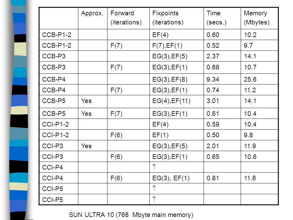 Approx.Forward (iterations) Fixpoints (iterations) Time (secs.) Memory (Mbytes) CCB-P1-2EF(4)0.6010.2 CCB-P1-2F(7)F(7),EF(1)0.529.7 CCB-P3EG(3),EF(5)2.3714.1 CCB-P3F(7)EG(3),EF(1)0.6810.7 CCB-P4EG(3),EF(8)9.3425.6 CCB-P4F(7)EG(3),EF(1)0.7411.2 CCB-P5YesEG(4),EF(11)3.0114.1 CCB-P5YesF(7)EG(3),EF(1)0.6110.4 CCI-P1-2EF(4)0.5910.4 CCI-P1-2F(6)EF(1)0.509.8 CCI-P3YesEG(3),EF(5)2.0111.9 CCI-P3F(6)EG(3),EF(1)0.6510.6 CCI-P4  F(6)EG(3), EF(1)0.8111.6 CCI-P5   SUN ULTRA 10 (768 Mbyte main memory)