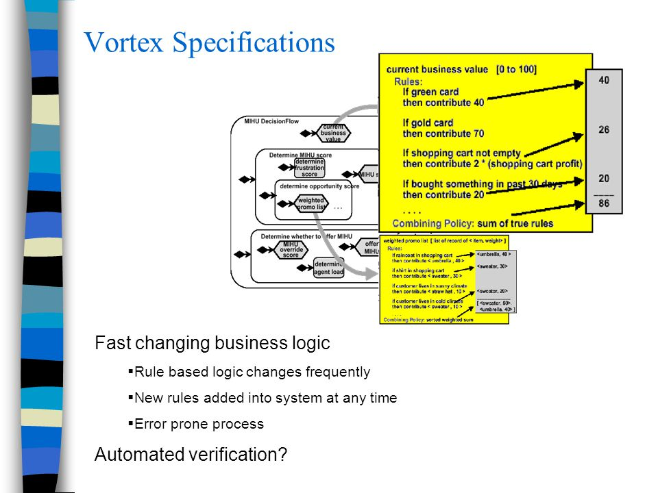 Vortex Specifications Fast changing business logic   Rule based logic changes frequently   New rules added into system at any time   Error prone process Automated verification?