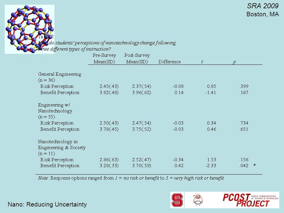 Nano: Reducing Uncertainty SRA 2009 Boston, MA