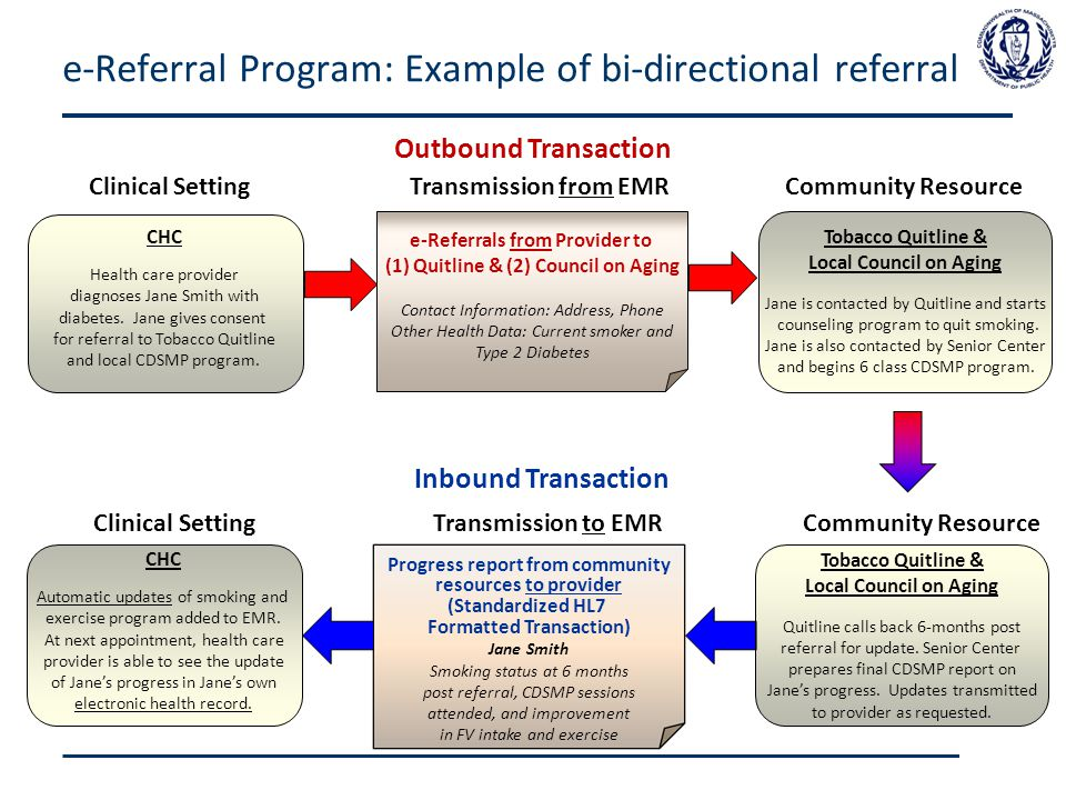 e-Referral Program: Example of bi-directional referral CHC Health care provider diagnoses Jane Smith with diabetes.