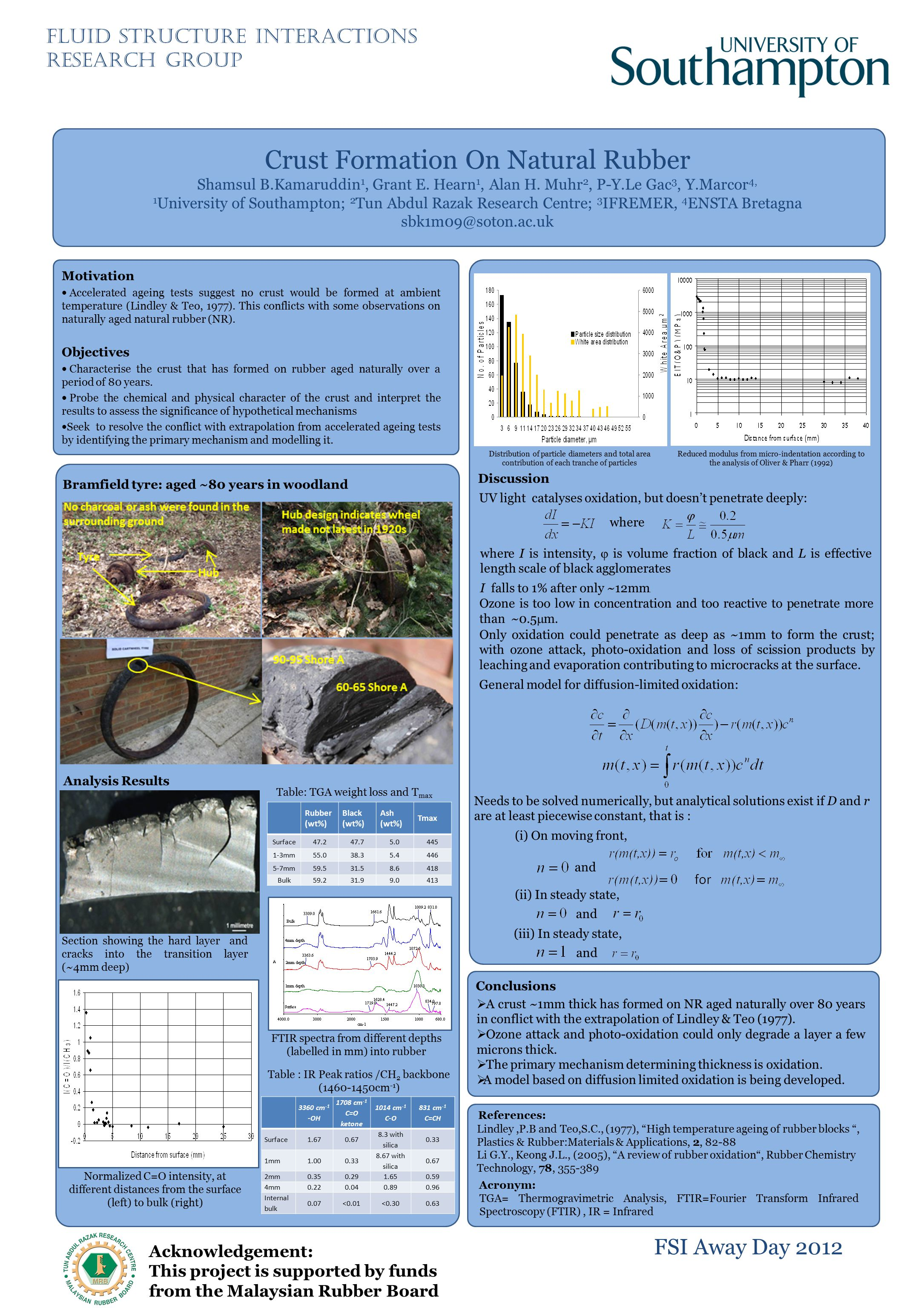 Crust Formation On Natural Rubber Shamsul B.Kamaruddin 1, Grant E.