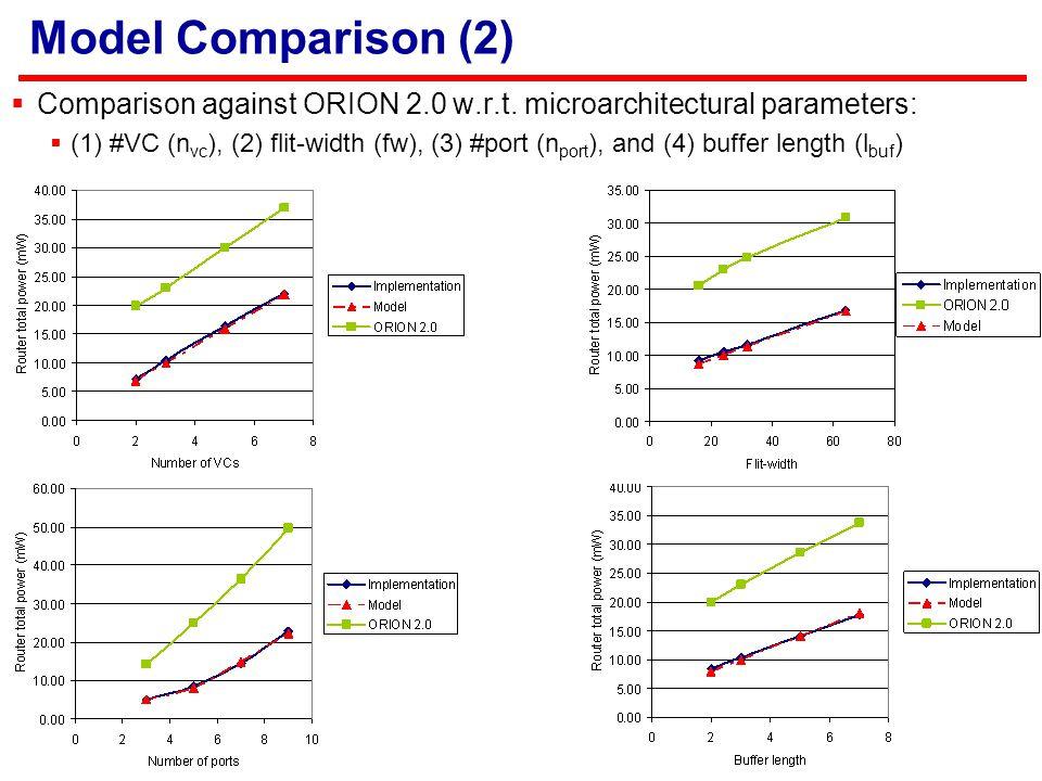 Model Comparison (2)  Comparison against ORION 2.0 w.r.t.