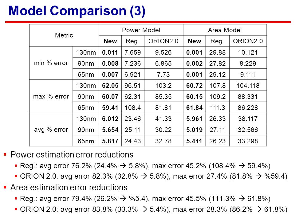 Model Comparison (3)  Power estimation error reductions  Reg.: avg error 76.2% (24.4%  5.8%), max error 45.2% (108.4%  59.4%)  ORION 2.0: avg error 82.3% (32.8%  5.8%), max error 27.4% (81.8%  %59.4)  Area estimation error reductions  Reg.: avg error 79.4% (26.2%  %5.4), max error 45.5% (111.3%  61.8%)  ORION 2.0: avg error 83.8% (33.3%  5.4%), max error 28.3% (86.2%  61.8%) Metric Power ModelArea Model NewReg.ORION2.0NewReg.ORION2.0 min % error 130nm0.0117.6599.5260.00129.8810.121 90nm0.0087.2366.8650.00227.828.229 65nm0.0076.9217.730.00129.129.111 max % error 130nm62.0596.51103.260.72107.8104.118 90nm60.0762.3185.3560.15109.288.331 65nm59.41108.481.8161.84111.386.228 avg % error 130nm6.01223.4641.335.96126.3338.117 90nm5.65425.1130.225.01927.1132.566 65nm5.81724.4332.785.41126.2333.298