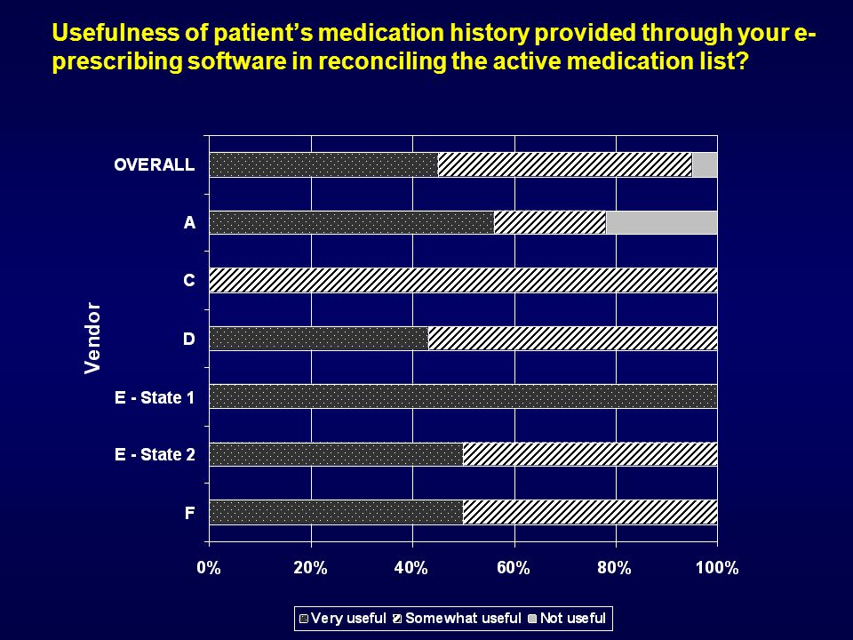Usefulness of patient's medication history provided through your e- prescribing software in reconciling the active medication list?
