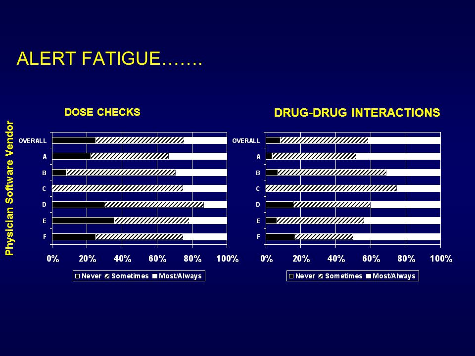 ALERT FATIGUE……. Physician Software Vendor DOSE CHECKS DRUG-DRUG INTERACTIONS