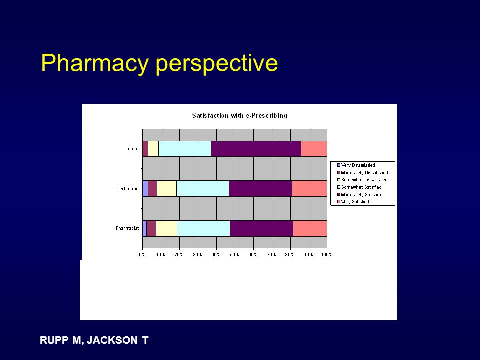 Pharmacy perspective RUPP M, JACKSON T.