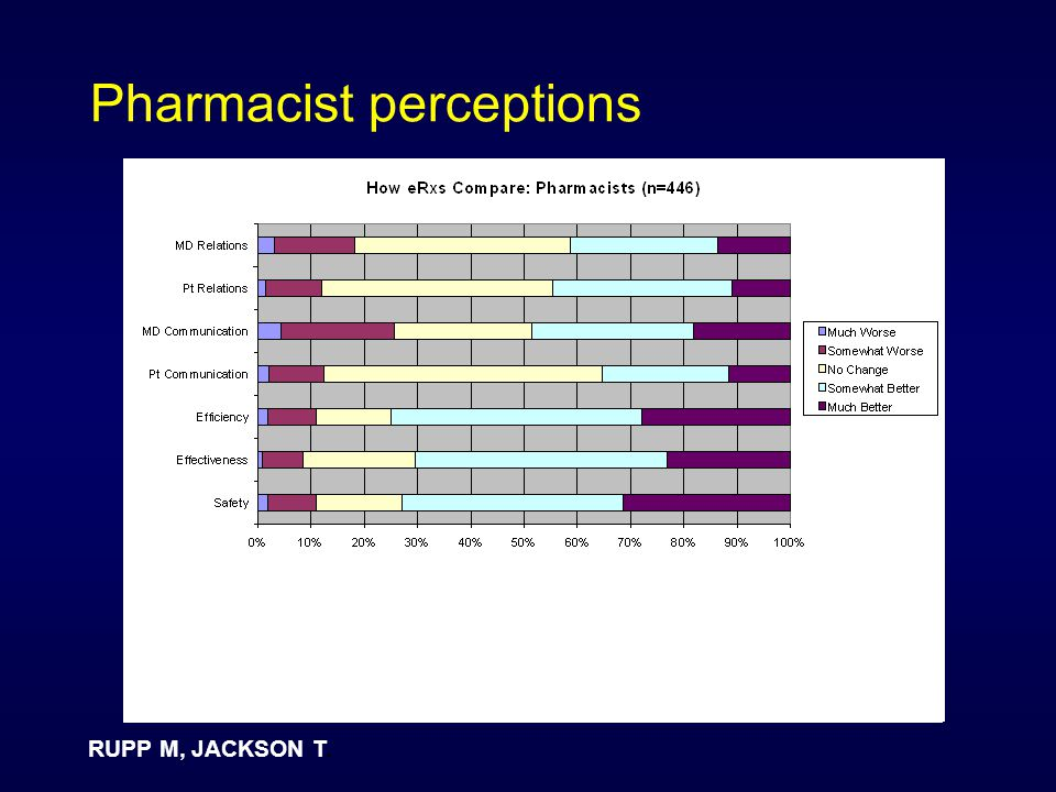 Pharmacist perceptions RUPP M, JACKSON T.
