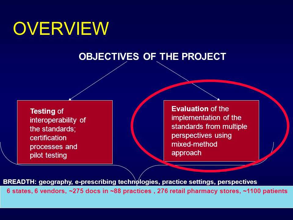 Geriatric patient perspective Mismatch in perceptions –Clinicians think that discussions are occurring more frequently than patients report Med history and formulary/benefits: –Potential to increase the frequency of medication discussions –Change in quality of discussions unknown –Missed opportunities for improvement.