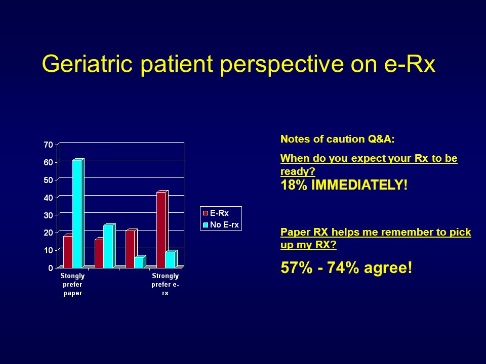 Geriatric patient perspective on e-Rx Notes of caution Q&A: When do you expect your Rx to be ready.
